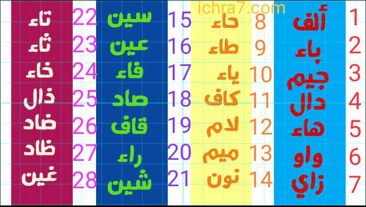 الحروف العربية بسهولة و بالترتيب كتابة ونطقا بطريقة سهلة الحروف